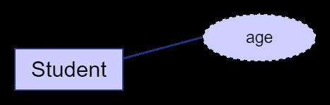 derived-attribute
