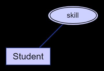 multi-valued-attribute