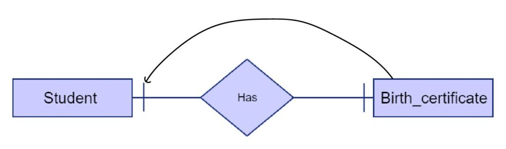 one-to-one-cardinality